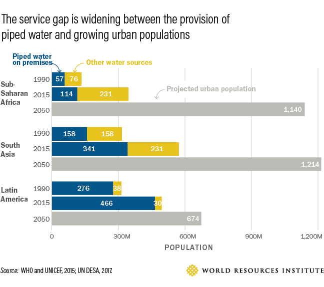 The service gap is widening between the provision of piped water and growing urban populations.